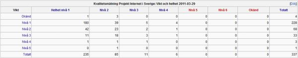 Matris, projekt Internet i Sverige