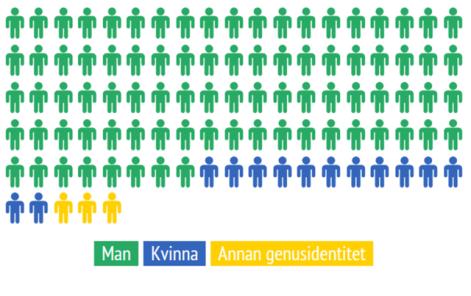 Infografik - fördelning män & kvinnor på Svenska Wikipedia